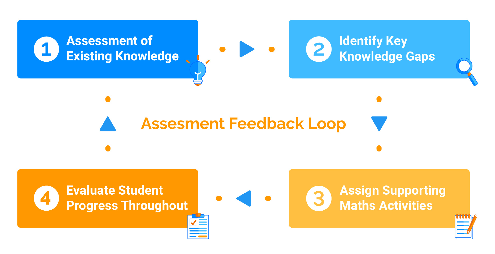 Assessment Feedback Loop infographic